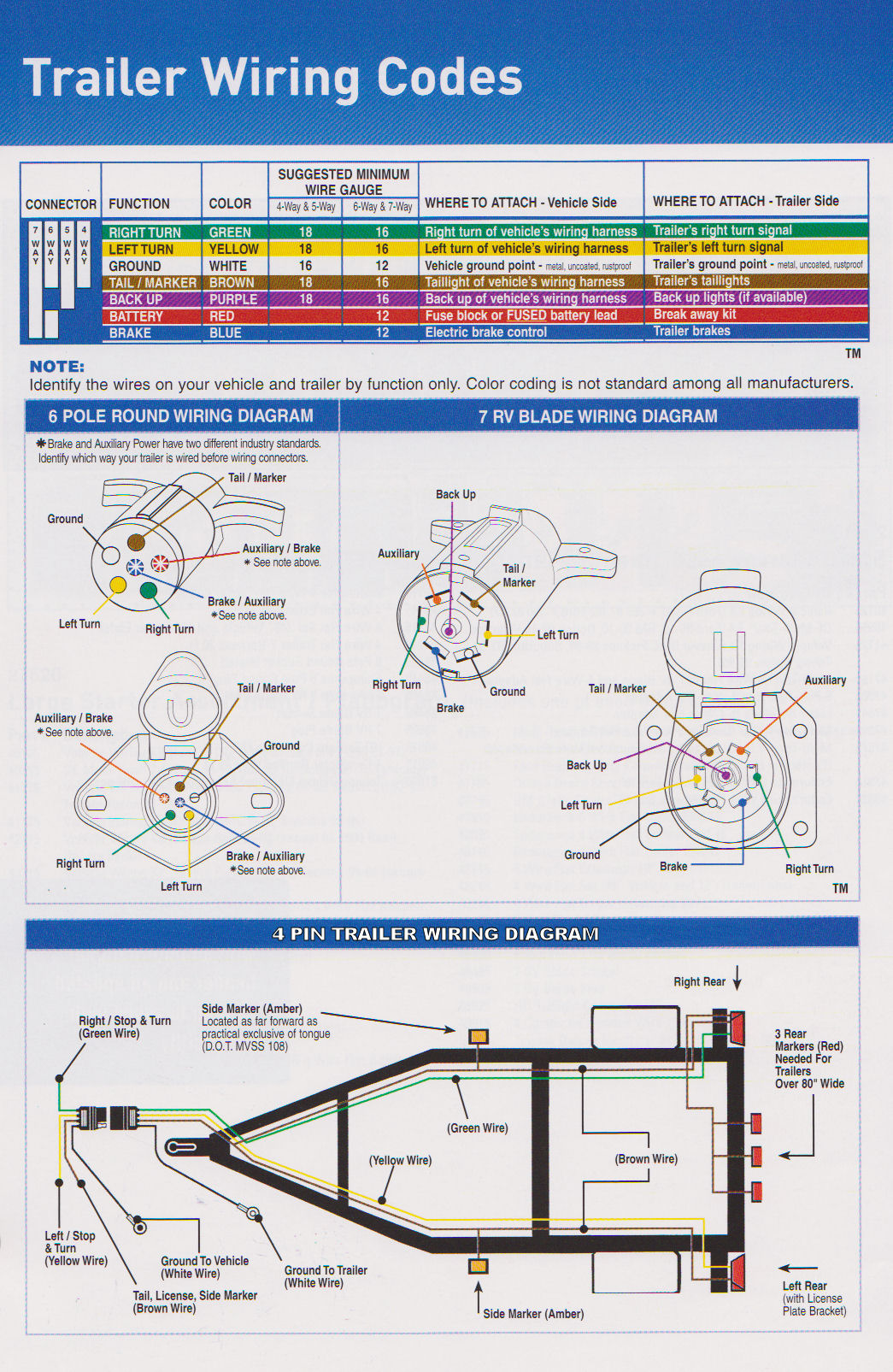 Trailer Wiring Diagram on 7 way rv plug diagram