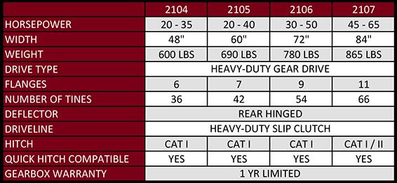 """Heavy Duty Gear Driven Tiller 48"""""""
