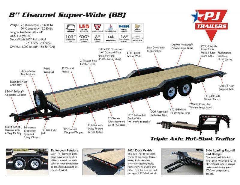 2022 PJ 26' x 8 in. Channel Super-Wide