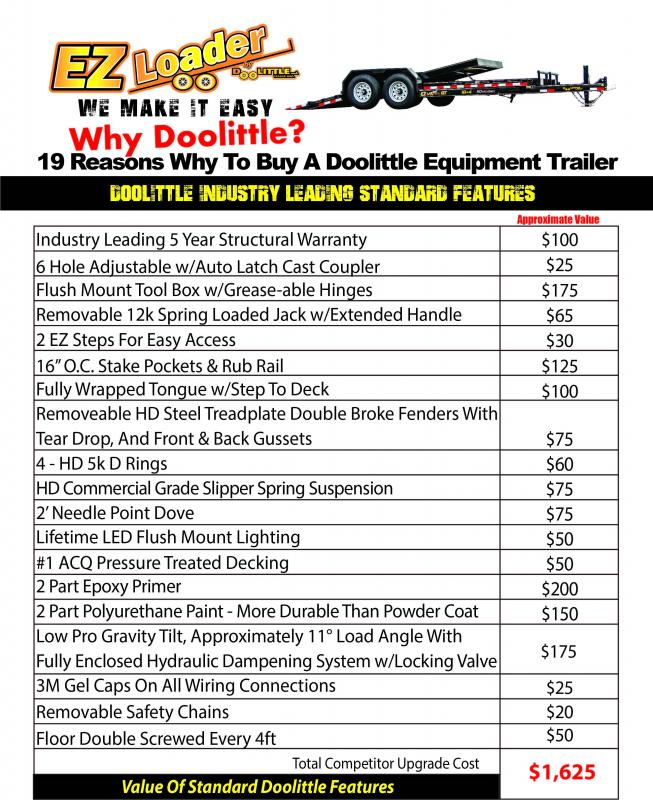 2021 82X20 EZ Loader Equip Trailer Dare to Compare!