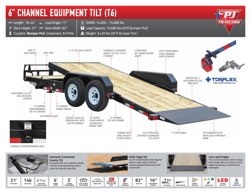 PJ 22' - 6 in. Channel Heavy Duty Equipment Tilt  (TJ)