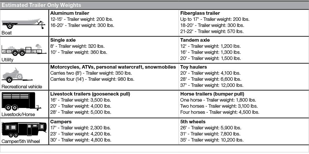 Tractor Trailer Weight Chart : Flatbed trailer weight capacity dandk