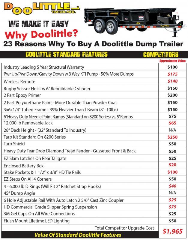 2021 Doolittle Trailer Mfg 82 x 16 Dump Trailer