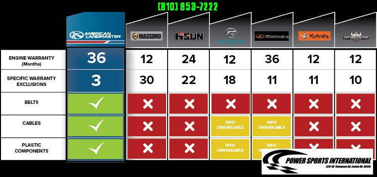 2021 American Land Master L4 4X2 BLACK Utility Side-by-Side (UTV) #0069